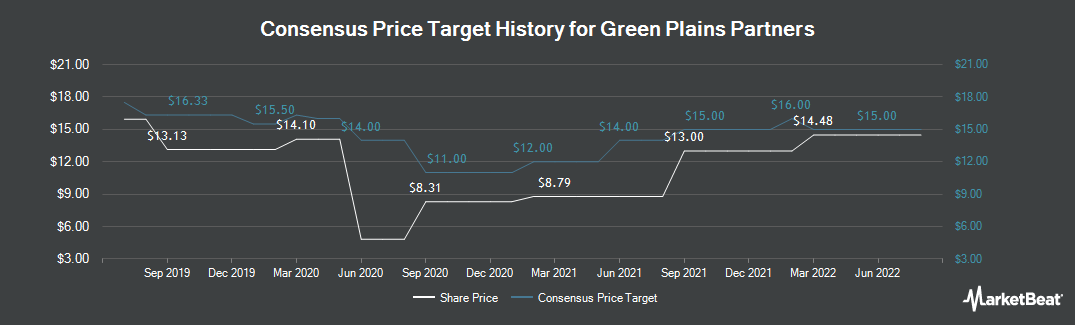 Price Target History for Green Plains Partners (NASDAQ:GPP)
