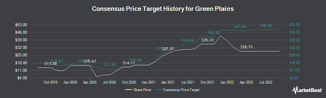 Price Target History for Green Plains (NASDAQ:GPRE)