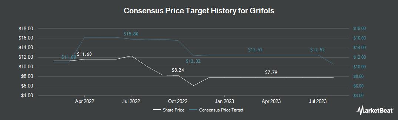 Price Target History for GRIFOLS S A/S (NASDAQ:GRFS)