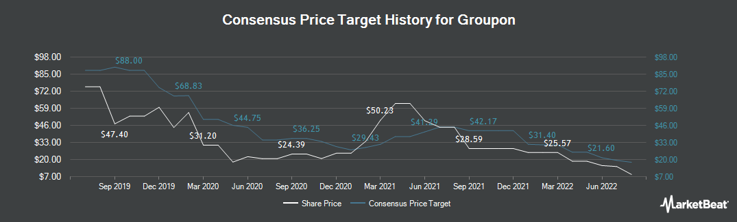 Price Target History for Groupon (NASDAQ:GRPN)