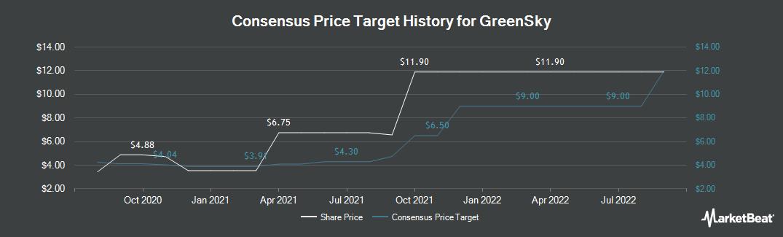Price Target History for GreenSky (NASDAQ:GSKY)