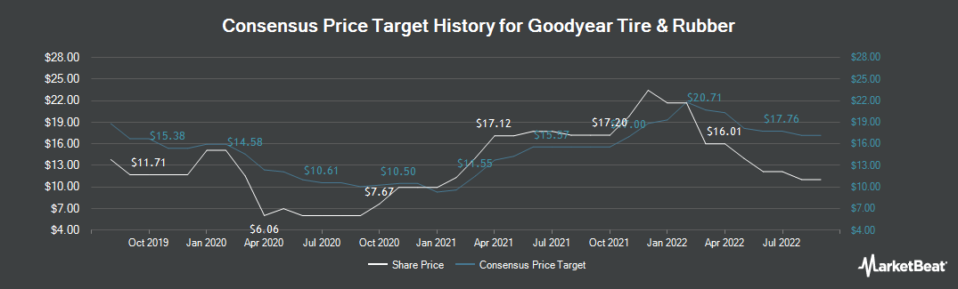 Price Target History for Goodyear Tire and Rubber (NASDAQ:GT)