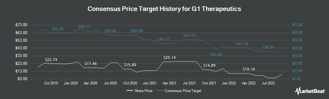 Price Target History for G1 Therapeutics (NASDAQ:GTHX)