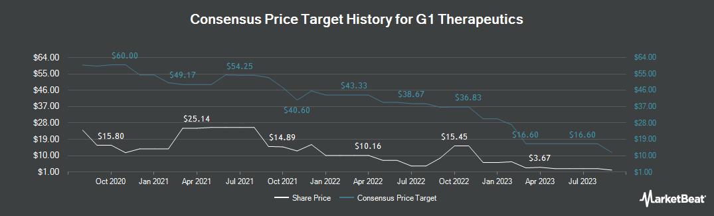 Price Target History for G1 THERAPEUTICS (NASDAQ:GTHX)