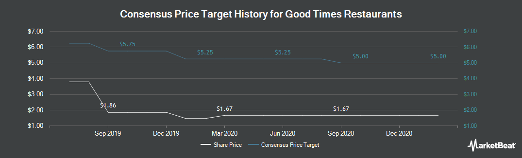 Price Target History for Good Times Restaurants (NASDAQ:GTIM)