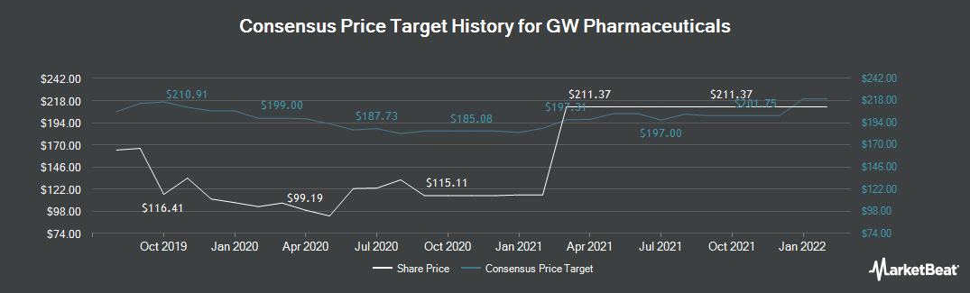 Price Target History for GW Pharmaceuticals (NASDAQ:GWPH)