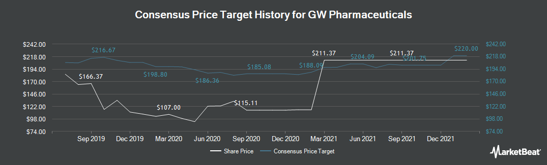 Price Target History for GW Pharmaceuticals PLC (NASDAQ:GWPH)