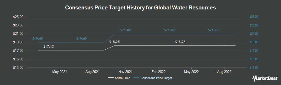 Price Target History for Global Water Resources (NASDAQ:GWRS)