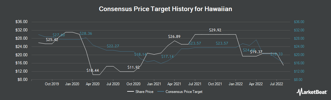 Price Target History for Hawaiian (NASDAQ:HA)