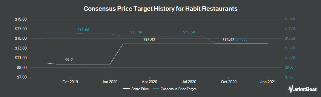 Price Target History for The Habit Restaurants (NASDAQ:HABT)