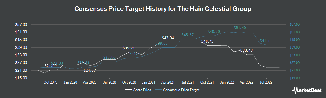 Price Target History for Hain Celestial Group (NASDAQ:HAIN)