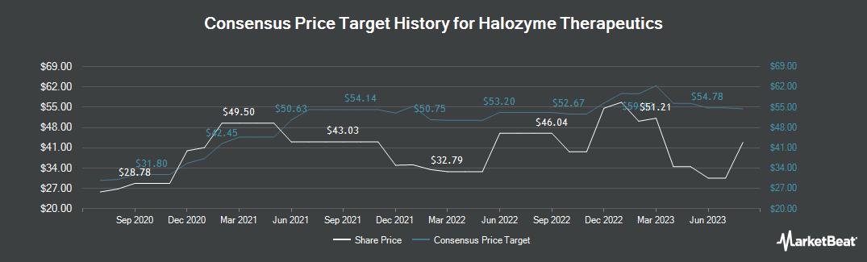 Halozyme Therapeutics Stock Price, News & Analysis (NASDAQ ...