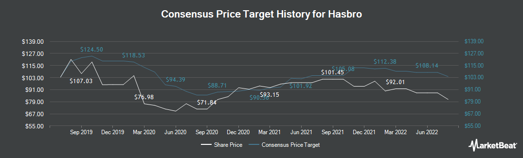 Price Target History for Hasbro (NASDAQ:HAS)