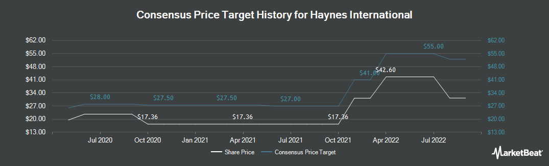 Price Target History for Haynes International (NASDAQ:HAYN)