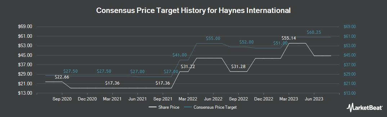 Price Target History for Haynes International (NASDAQ:HAYN)