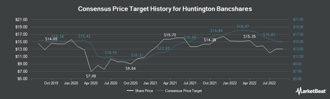 Price Target History for Huntington Bancshares (NASDAQ:HBAN)