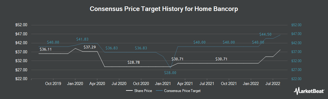 Price Target History for Home Bancorp (NASDAQ:HBCP)