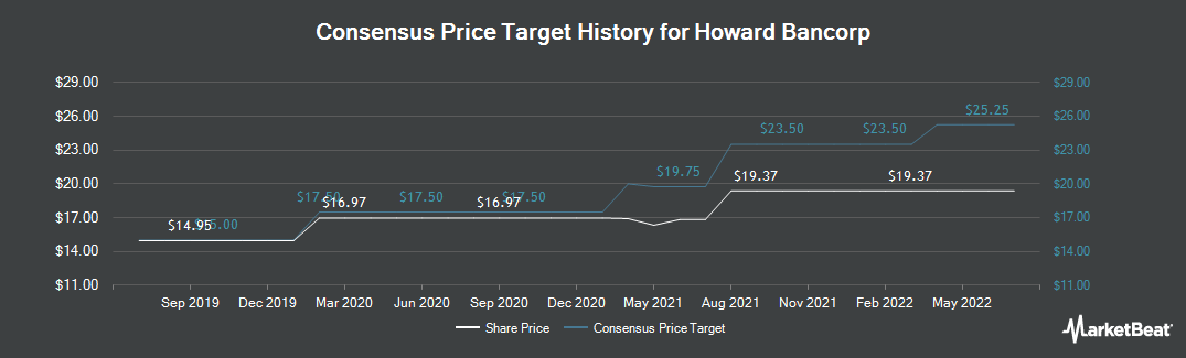 Price Target History for Howard Bancorp (NASDAQ:HBMD)