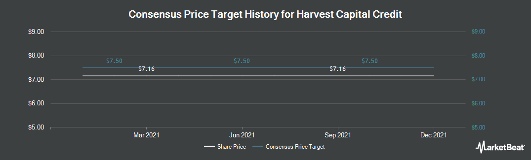 Price Target History for Harvest Capital Credit (NASDAQ:HCAP)