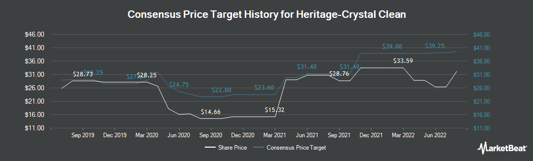 Price Target History for Heritage-Crystal Clean (NASDAQ:HCCI)