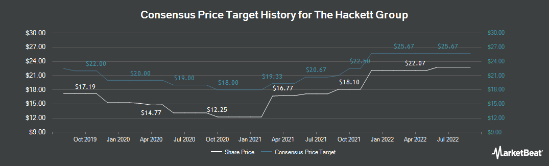 Price Target History for The Hackett Group (NASDAQ:HCKT)