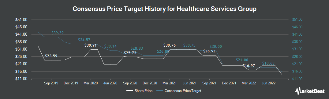 Price Target History for Healthcare Services Group (NASDAQ:HCSG)