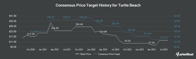 Price Target History for Turtle Beach Corporation (NASDAQ:HEAR)