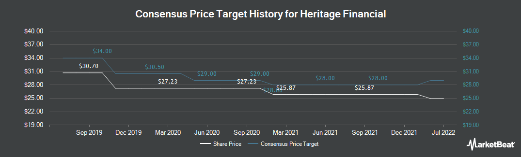 Price Target History for Heritage Financial Corporation (NASDAQ:HFWA)