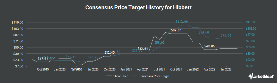 Price Target History for Hibbett Sports (NASDAQ:HIBB)