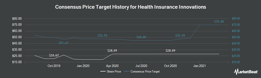 Price Target History for Health Insurance Innovations (NASDAQ:HIIQ)