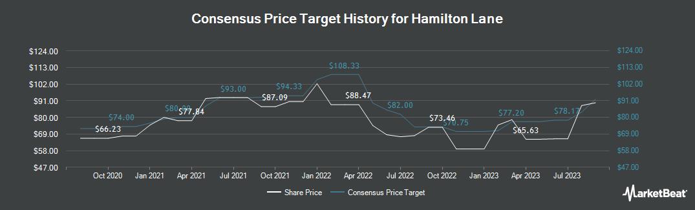 Price Target History for Hamilton Lane (NASDAQ:HLNE)