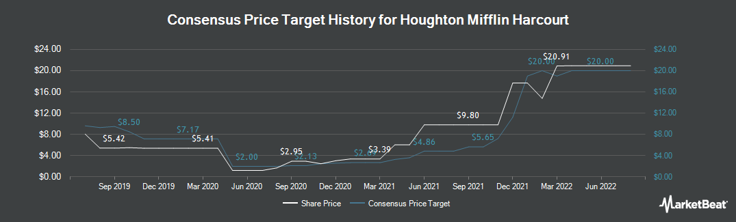 Price Target History for Houghton Mifflin Harcourt Learning Technology (NASDAQ:HMHC)