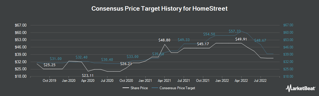 Price Target History for HomeStreet (NASDAQ:HMST)