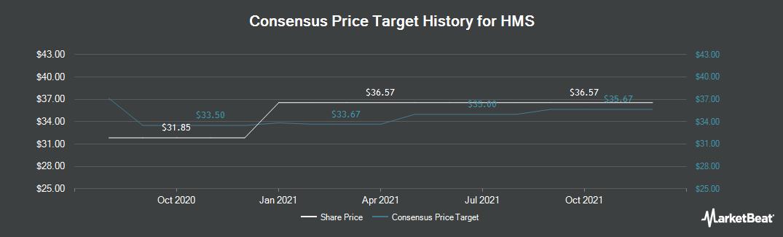 Price Target History for HMS (NASDAQ:HMSY)