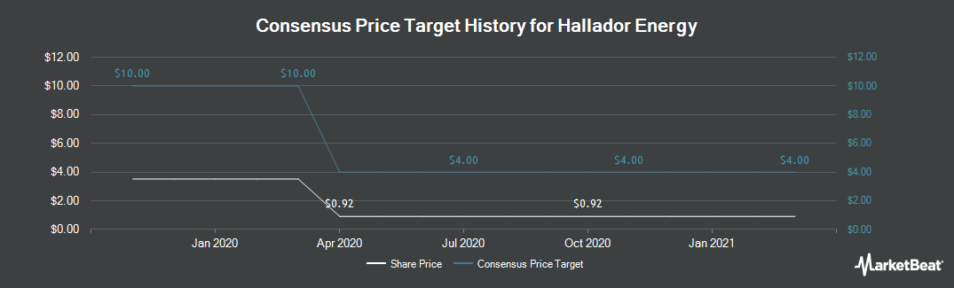 Price Target History for Hallador Energy (NASDAQ:HNRG)