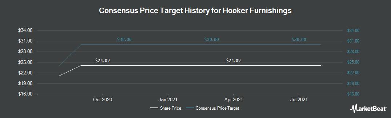 Price Target History for Hooker Furniture Corporation (NASDAQ:HOFT)