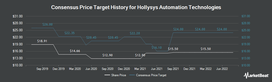 Price Target History for Hollysys Automation Technologies (NASDAQ:HOLI)