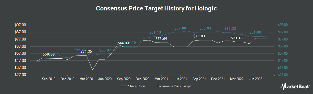 Price Target History for Hologic (NASDAQ:HOLX)