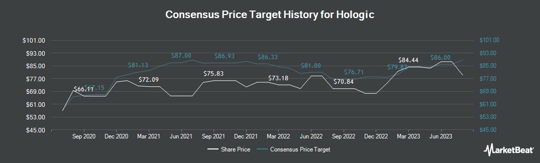 Price Target History for Hologic (NASDAQ:HOLX)