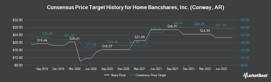 Price Target History for Home BancShares (NASDAQ:HOMB)