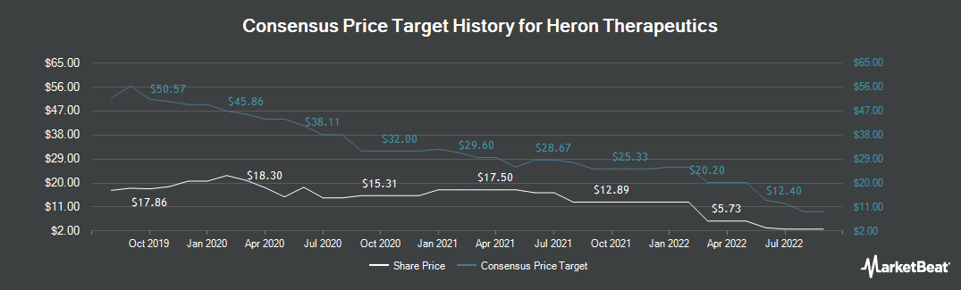 Price Target History for Heron Therapeutics (NASDAQ:HRTX)