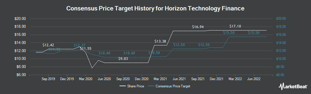 Price Target History for Horizon Technology Finance (NASDAQ:HRZN)