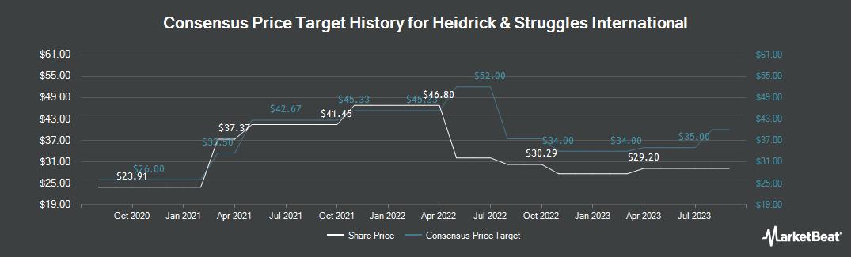 Price Target History for Heidrick & Struggles International (NASDAQ:HSII)