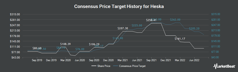 Price Target History for Heska (NASDAQ:HSKA)