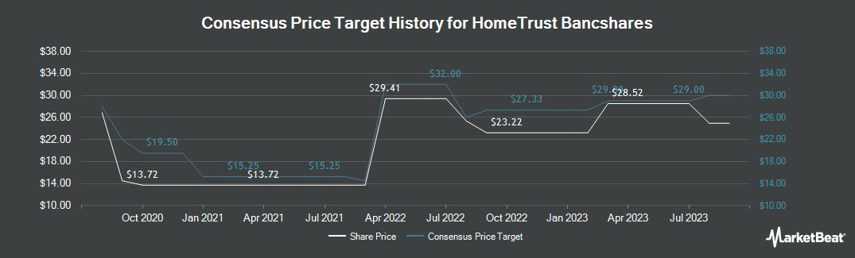 Price Target History for HomeTrust Bancshares (NASDAQ:HTBI)