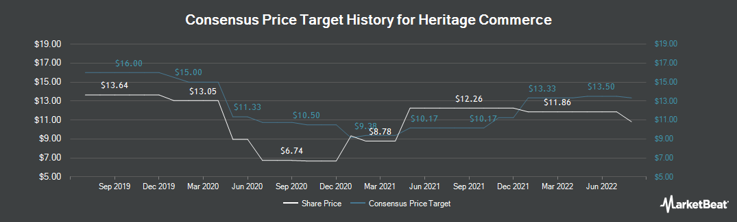 Price Target History for Heritage Commerce (NASDAQ:HTBK)