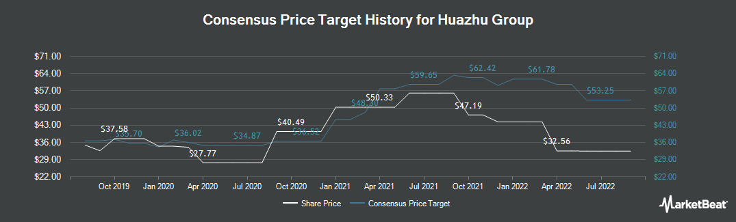 Price Target History for China Lodging Group (NASDAQ:HTHT)