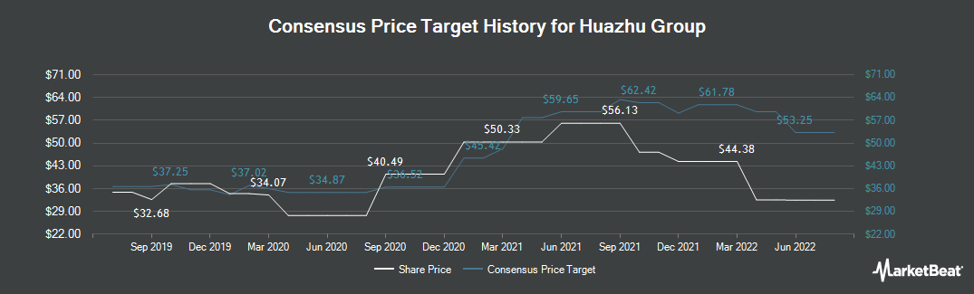 Price Target History for China Lodging Group, Limited (NASDAQ:HTHT)