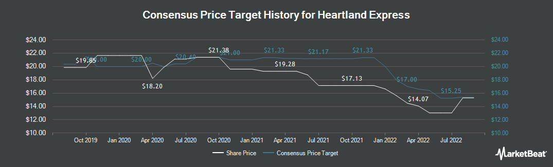 Price Target History for Heartland Express (NASDAQ:HTLD)