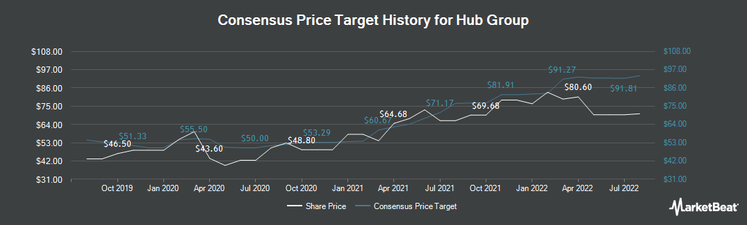 Price Target History for Hub Group (NASDAQ:HUBG)